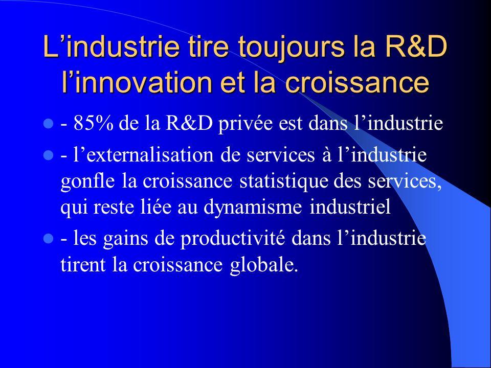 Lindustrie tire toujours la R&D linnovation et la croissance - 85% de la R&D privée est dans lindustrie - lexternalisation de services à lindustrie gonfle la croissance statistique des services, qui reste liée au dynamisme industriel - les gains de productivité dans lindustrie tirent la croissance globale.