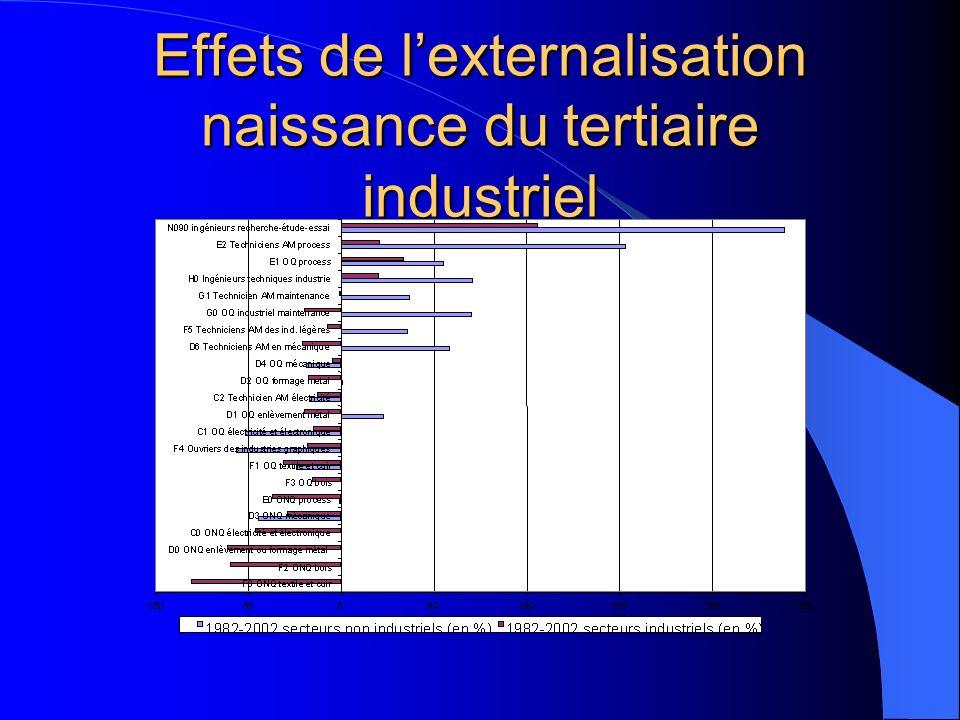 Effets de lexternalisation naissance du tertiaire industriel