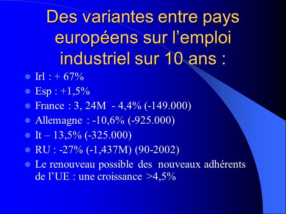 Des variantes entre pays européens sur lemploi industriel sur 10 ans : Irl : + 67% Esp : +1,5% France : 3, 24M - 4,4% (-149.000) Allemagne : -10,6% (-925.000) It – 13,5% (-325.000) RU : -27% (-1,437M) (90-2002) Le renouveau possible des nouveaux adhérents de lUE : une croissance >4,5%