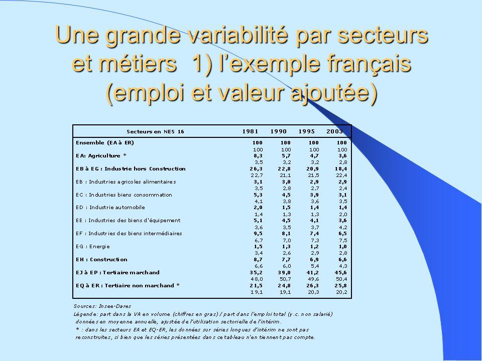 Une grande variabilité par secteurs et métiers 1) lexemple français (emploi et valeur ajoutée)