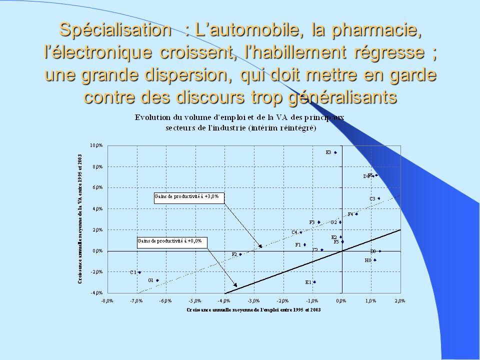 Spécialisation : Lautomobile, la pharmacie, lélectronique croissent, lhabillement régresse ; une grande dispersion, qui doit mettre en garde contre des discours trop généralisants