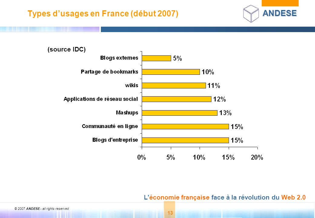 © 2007 ANDESE - all rights reserved 13 ANDESE Léconomie française face à la révolution du Web 2.0 13 Types dusages en France (début 2007) (source IDC)