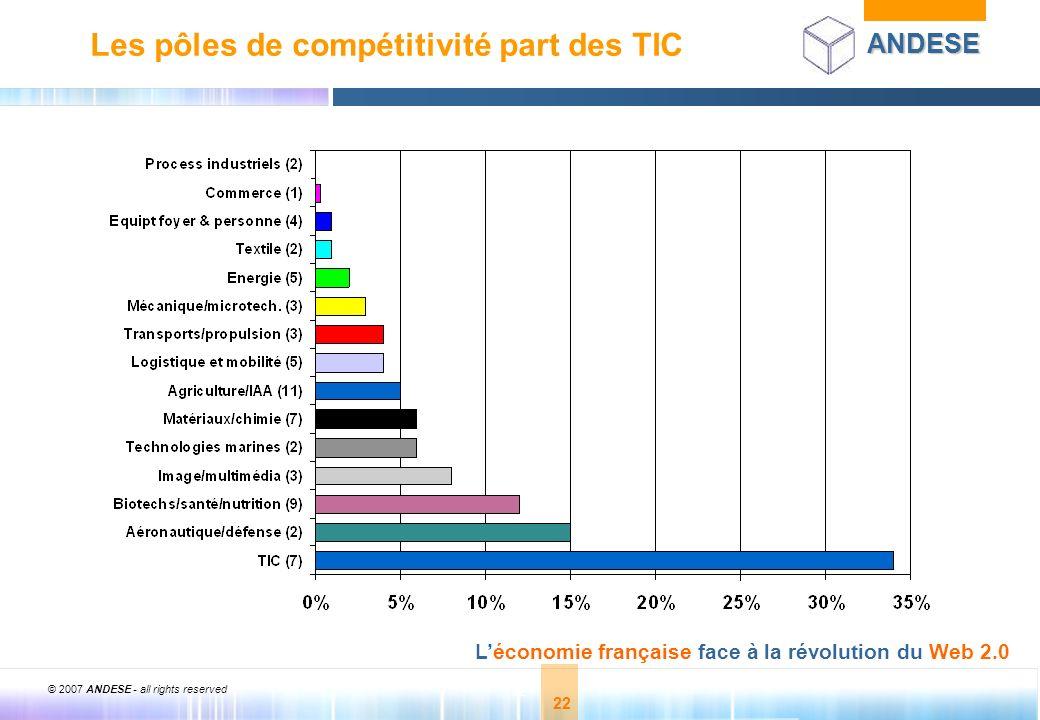© 2007 ANDESE - all rights reserved 22 ANDESE Léconomie française face à la révolution du Web 2.0 22 Les pôles de compétitivité part des TIC