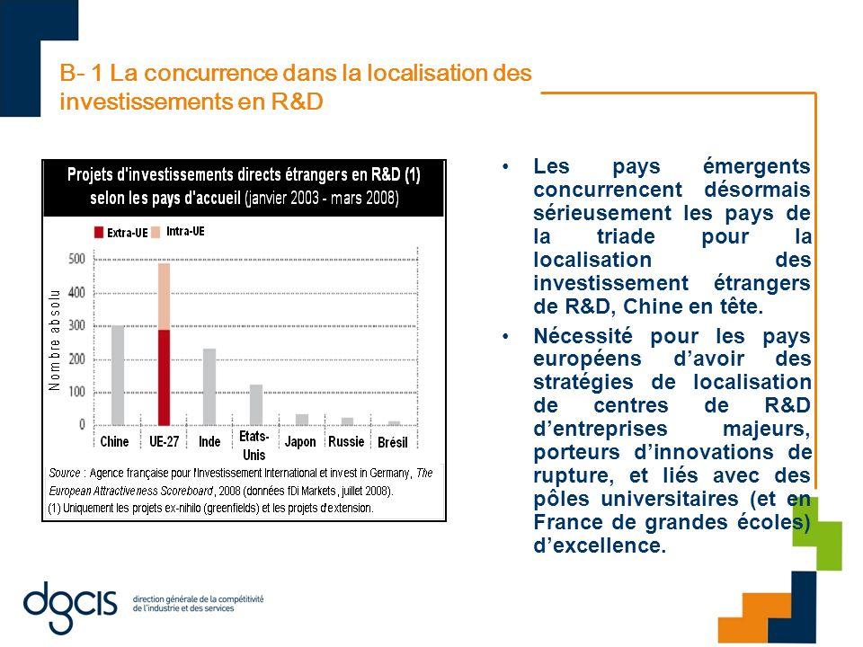 B- 1 La concurrence dans la localisation des investissements en R&D Les pays émergents concurrencent désormais sérieusement les pays de la triade pour