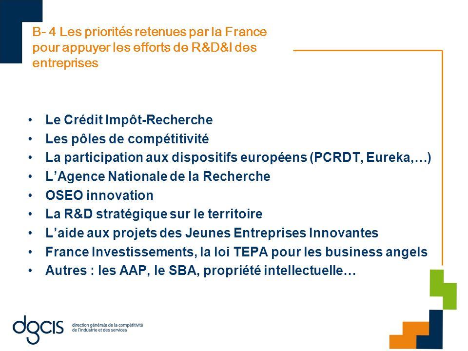 B- 4 Les priorités retenues par la France pour appuyer les efforts de R&D&I des entreprises Le Crédit Impôt-Recherche Les pôles de compétitivité La pa