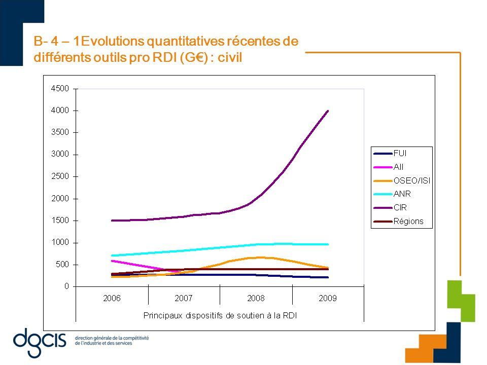 B- 4 – 1Evolutions quantitatives récentes de différents outils pro RDI (G) : civil