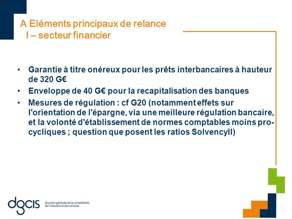 A Eléments principaux de relance I – secteur financier Garantie à titre onéreux pour les prêts interbancaires à hauteur de 320 G Enveloppe de 40 G pou