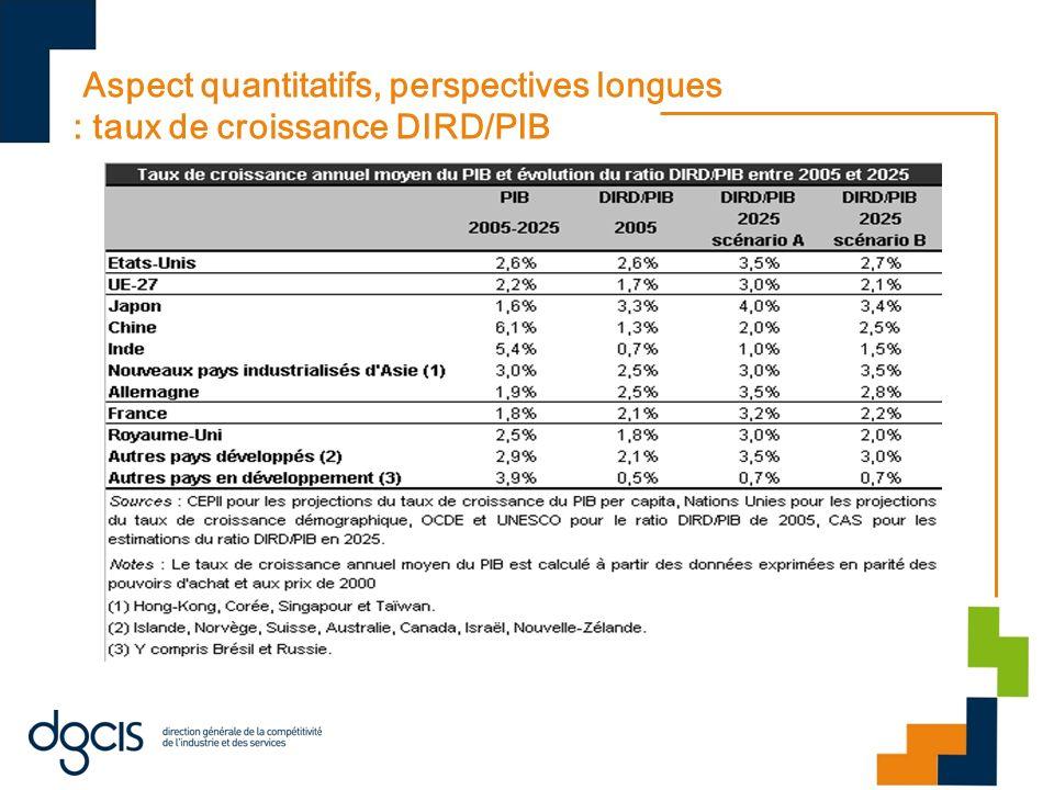 Aspect quantitatifs, perspectives longues : taux de croissance DIRD/PIB