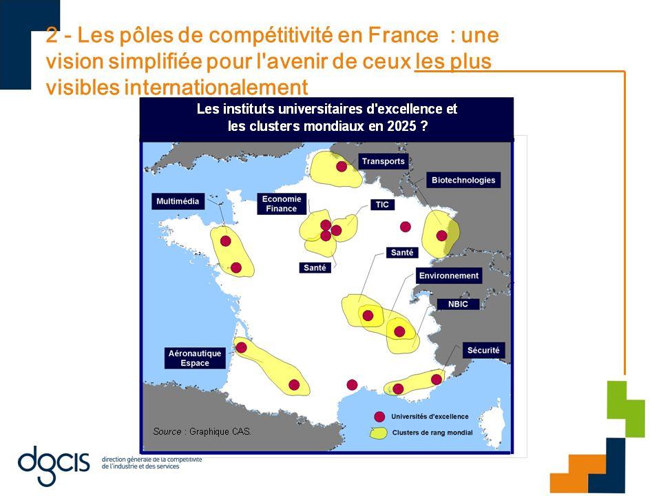 2 - Les pôles de compétitivité en France : une vision simplifiée pour l'avenir de ceux les plus visibles internationalement