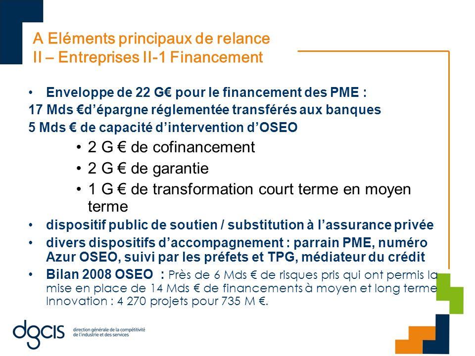 A Eléments principaux de relance II – Entreprises II-1 Financement Enveloppe de 22 G pour le financement des PME : 17 Mds dépargne réglementée transfé