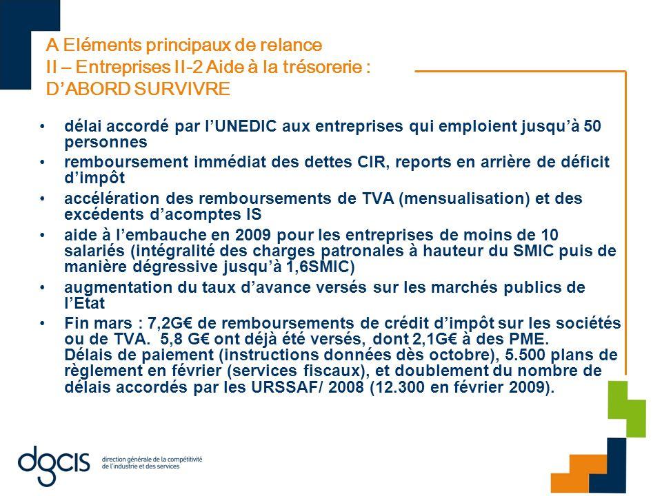 A Eléments principaux de relance II – Entreprises II-3 ENSUITE INCITER LES ENTREPRISES A INVESTIR Exonération de taxe professionnelle des investissements réalisés entre le 23 octobre 2008 et le 31 décembre 2009.