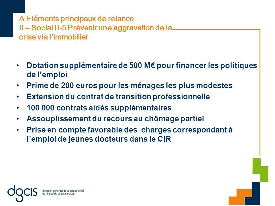 A Eléments principaux de relance II – Social II-5 Prévenir une aggravation de la crise via limmobilier Dotation supplémentaire de 500 M pour financer