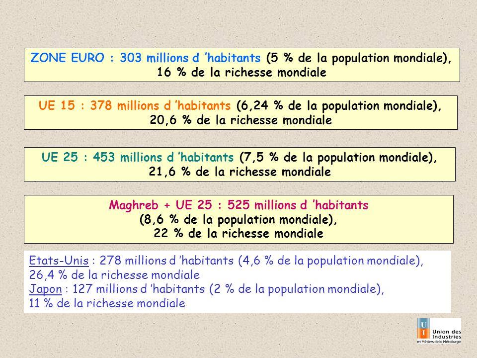 ZONE EURO : 303 millions d habitants (5 % de la population mondiale), 16 % de la richesse mondiale UE 15 : 378 millions d habitants (6,24 % de la population mondiale), 20,6 % de la richesse mondiale UE 25 : 453 millions d habitants (7,5 % de la population mondiale), 21,6 % de la richesse mondiale Maghreb + UE 25 : 525 millions d habitants (8,6 % de la population mondiale), 22 % de la richesse mondiale Etats-Unis : 278 millions d habitants (4,6 % de la population mondiale), 26,4 % de la richesse mondiale Japon : 127 millions d habitants (2 % de la population mondiale), 11 % de la richesse mondiale