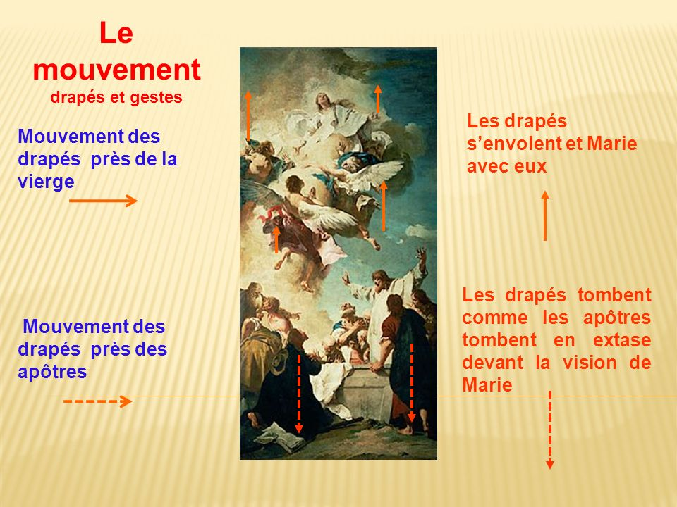 Les drapés senvolent et Marie avec eux Les drapés tombent comme les apôtres tombent en extase devant la vision de Marie Le mouvement drapés et gestes