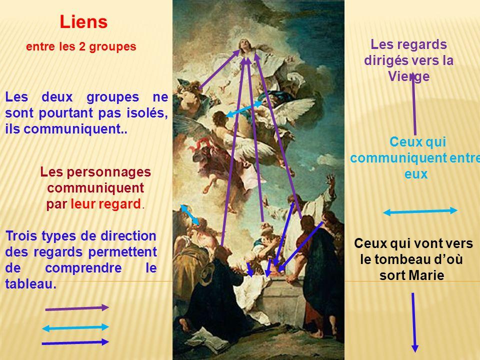 Les personnages communiquent par leur regard. Les regards dirigés vers la Vierge Trois types de direction des regards permettent de comprendre le tabl