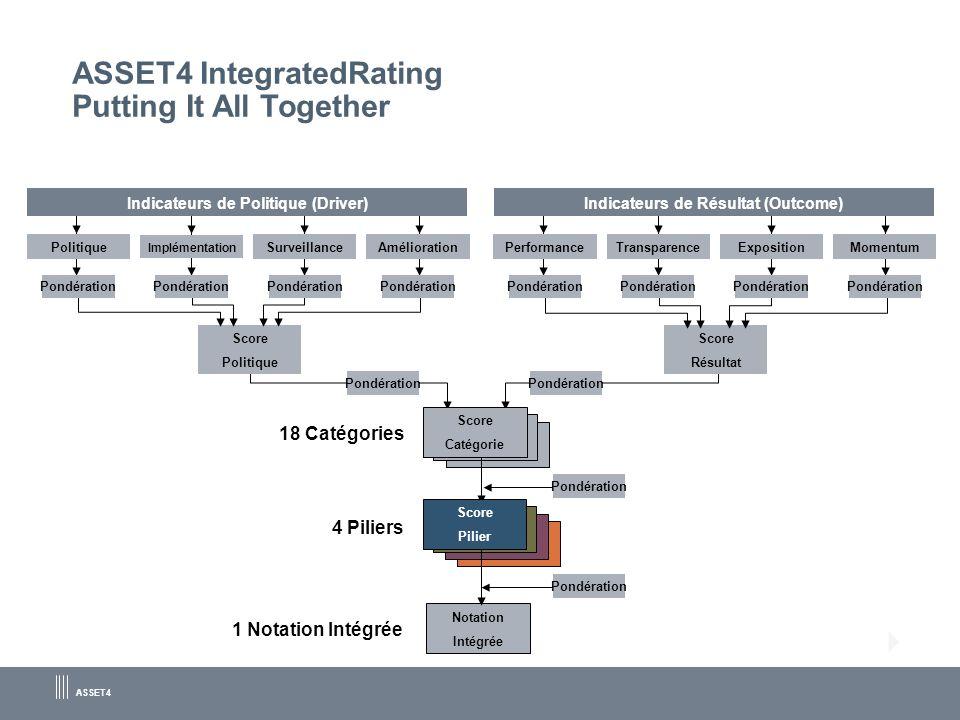 ASSET4 ASSET4 IntegratedRating Putting It All Together Score Politique Pondération Notation Intégrée Pondération 18 Catégories 4 Piliers Score Catégor