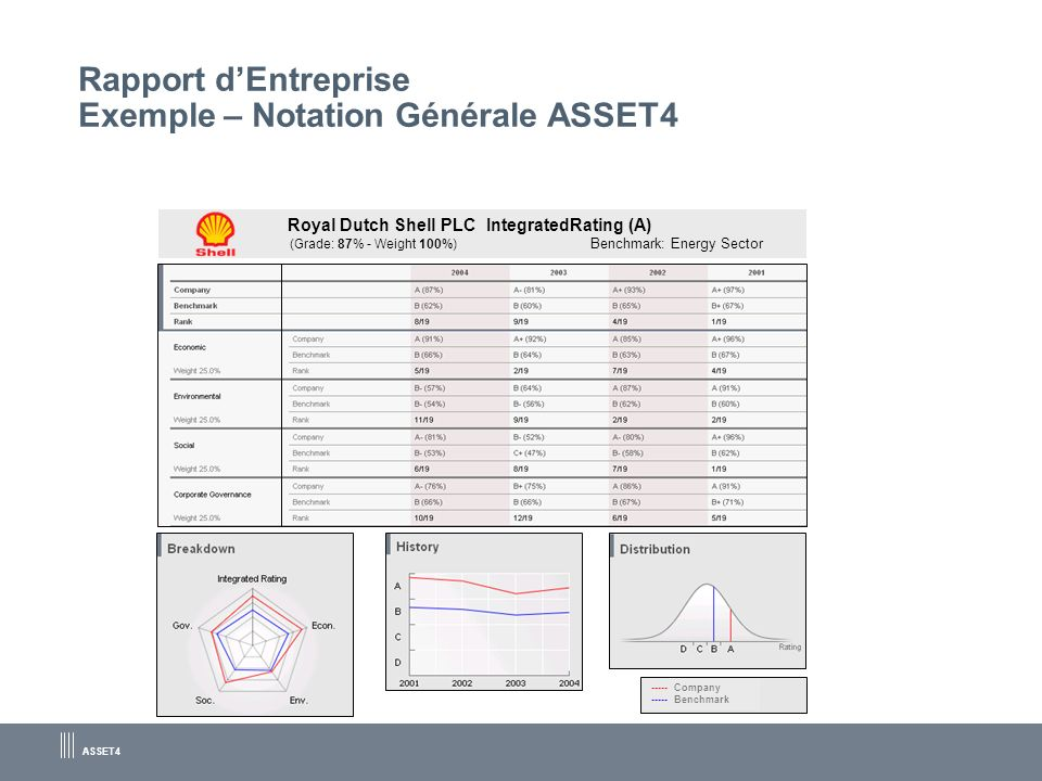 ASSET4 Rapport dEntreprise Exemple – Notation Générale ASSET4 Royal Dutch Shell PLC IntegratedRating (A) (Grade: 87% - Weight 100%) Benchmark: Energy