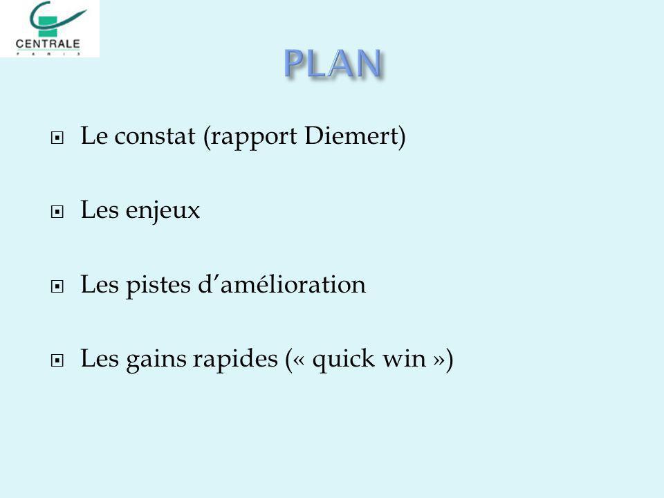 Le constat (rapport Diemert) Les enjeux Les pistes damélioration Les gains rapides (« quick win »)