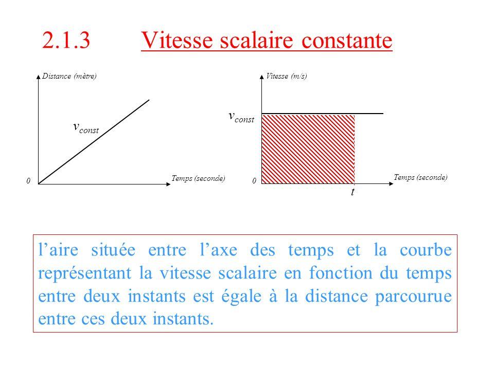 2.1.3 Vitesse scalaire constante 0 Temps (seconde) Distance (mètre) v const 0 Temps (seconde) Vitesse (m/s) v const laire située entre laxe des temps et la courbe représentant la vitesse scalaire en fonction du temps entre deux instants est égale à la distance parcourue entre ces deux instants.