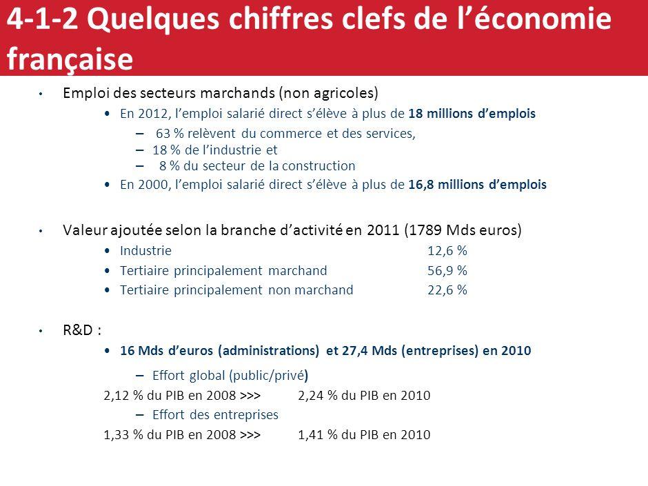 14 4 – 1 Eléments de diagnostic sur la compétitivité de léconomie et de lindustrie françaises - macro 1. Surévaluation de notre taux de change réel vi