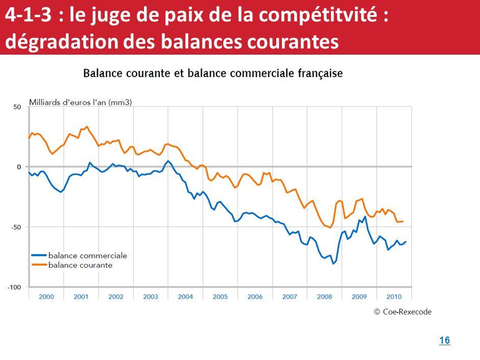 4-1-2 Quelques chiffres clefs de léconomie française Emploi des secteurs marchands (non agricoles) En 2012, lemploi salarié direct sélève à plus de 18