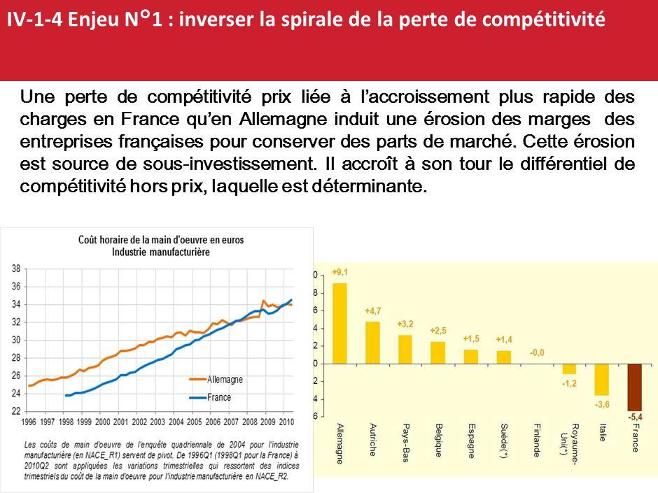 16 Déficit de la balance commerciale de la France en 2010: 51,4 Mds 4-1-3 : le juge de paix de la compétitvité : dégradation des balances courantes