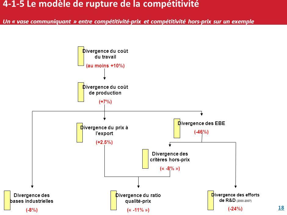IV-1-4 Enjeu N°1 : inverser la spirale de la perte de compétitivité Une perte de compétitivité prix liée à laccroissement plus rapide des charges en F