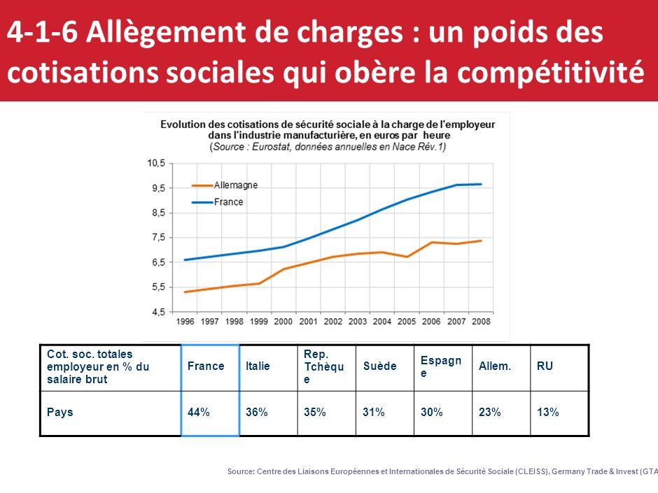18 4-1-5 Le modèle de rupture de la compétitivité Un « vase communiquant » entre compétitivité-prix et compétitivité hors-prix sur un exemple Divergen