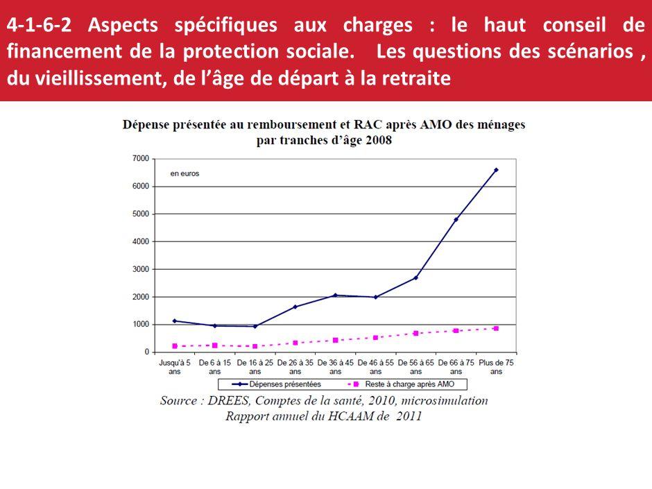 4-1-6 Allègement de charges : un poids des cotisations sociales qui obère la compétitivité Cot. soc. totales employeur en % du salaire brut FranceItal