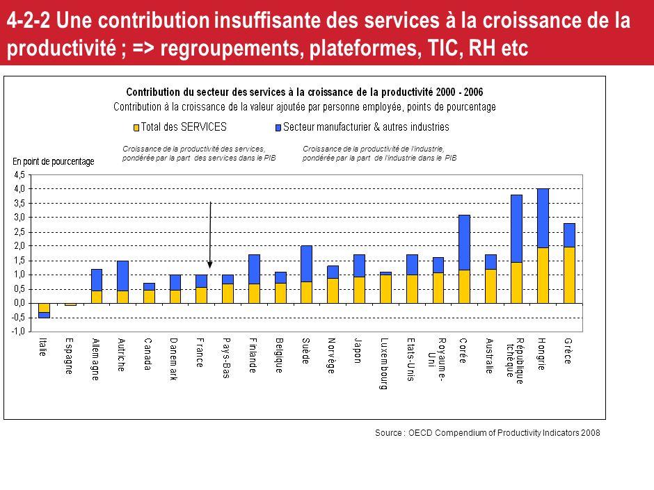 21 4-2-1 La compétitivité « coût » passe aussi des services moins chers et plus performants : il faut plus de concurrence, et des entreprises de servi