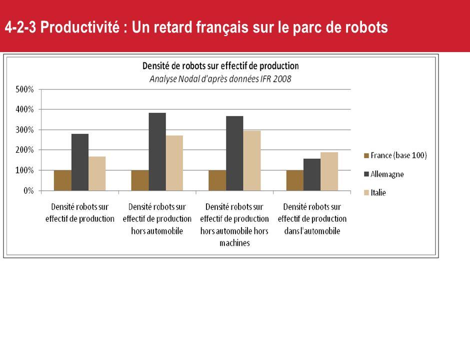 4-2-2 Une contribution insuffisante des services à la croissance de la productivité ; => regroupements, plateformes, TIC, RH etc Croissance de la prod