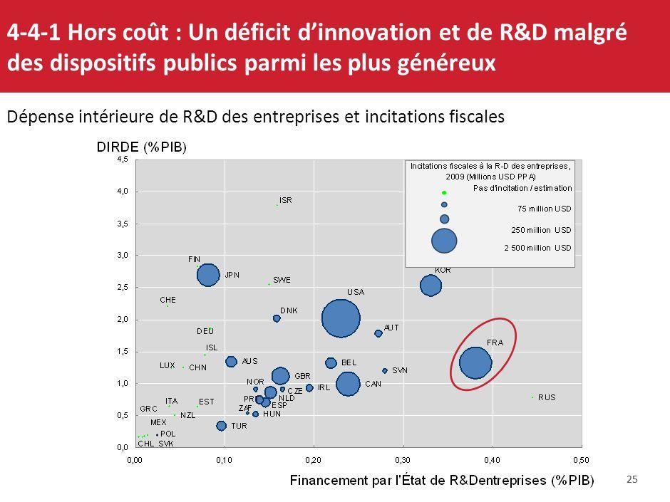 24 4-3 Construire plus : lévolution des prix de limmobilier contribue aux écarts de compétitivité entre pays, poussant les salaires, et lépargne loin