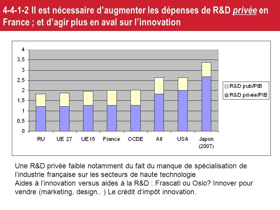 25 4-4-1 Hors coût : Un déficit dinnovation et de R&D malgré des dispositifs publics parmi les plus généreux Dépense intérieure de R&D des entreprises
