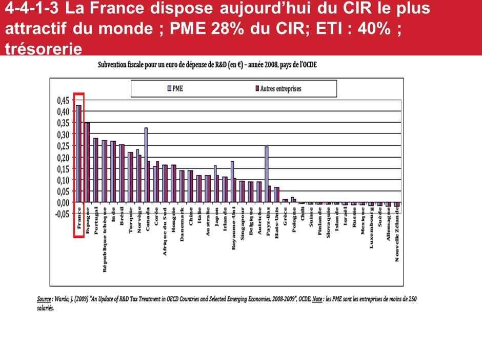 4-4-1-2 Il est nécessaire daugmenter les dépenses de R&D privée en France ; et dagir plus en aval sur linnovation Source: Eurostat 2008. Une R&D privé