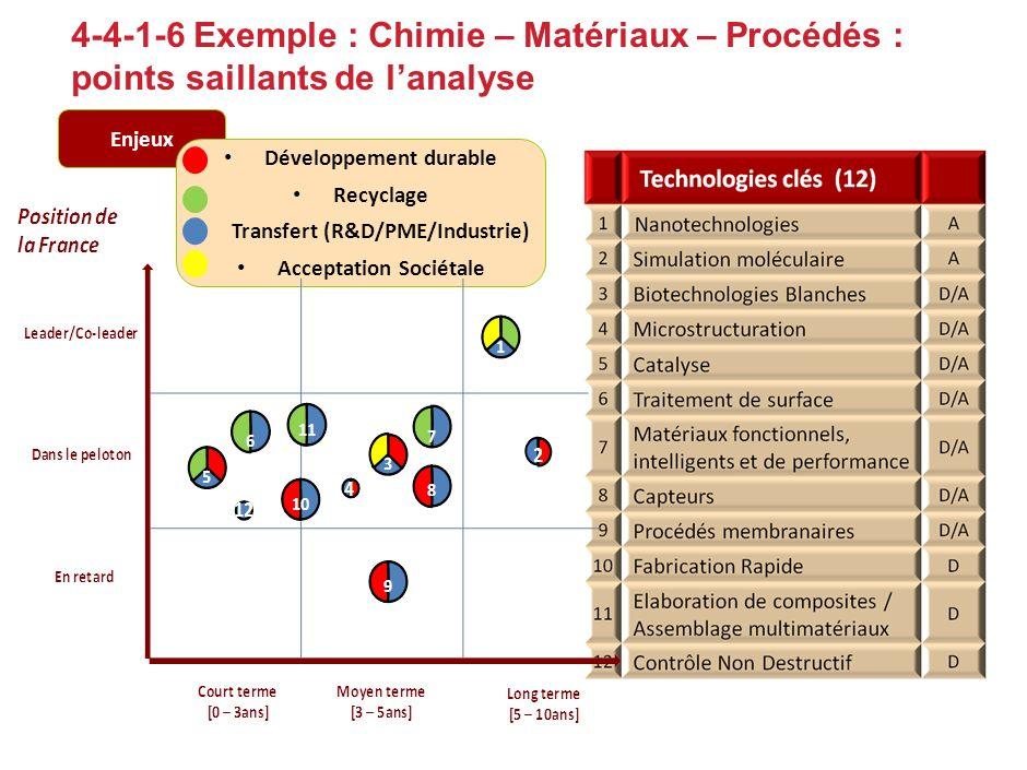 4-4-1-5 les technologies clés à horizon 2015 - 7 grands domaines 5. transports 6. bâtiment 7. santé, alim. 1. chimie - matériaux 2. technologies de li