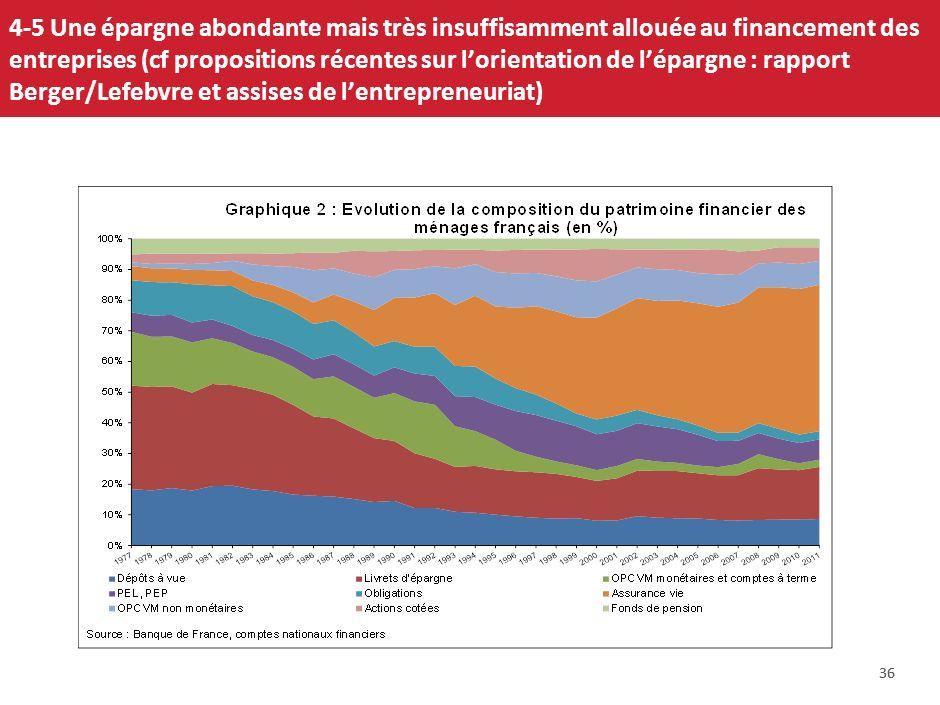 Sur les 500 plus grandes entreprises mondiales (chiffre daffaires), 32 sont françaises. Quelques exemples: Carrefour ( 2ème grand distributeur mondial