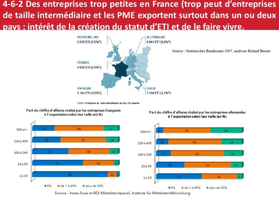 37 4-6-1 Exportations et chaînes de valeur : besoin dun territoire attrayant pour les grandes entreprises, de plus dETI, de plus dentreprises de crois