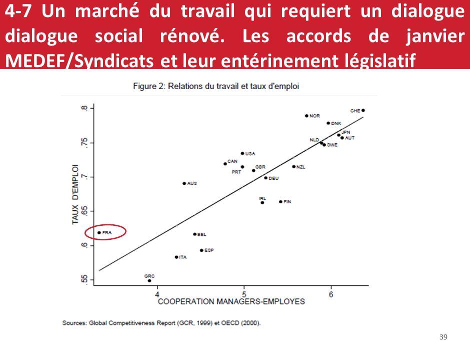 4-6-2 Des entreprises trop petites en France (trop peut dentreprises de taille intermédiaire et les PME exportent surtout dans un ou deux pays ; intér