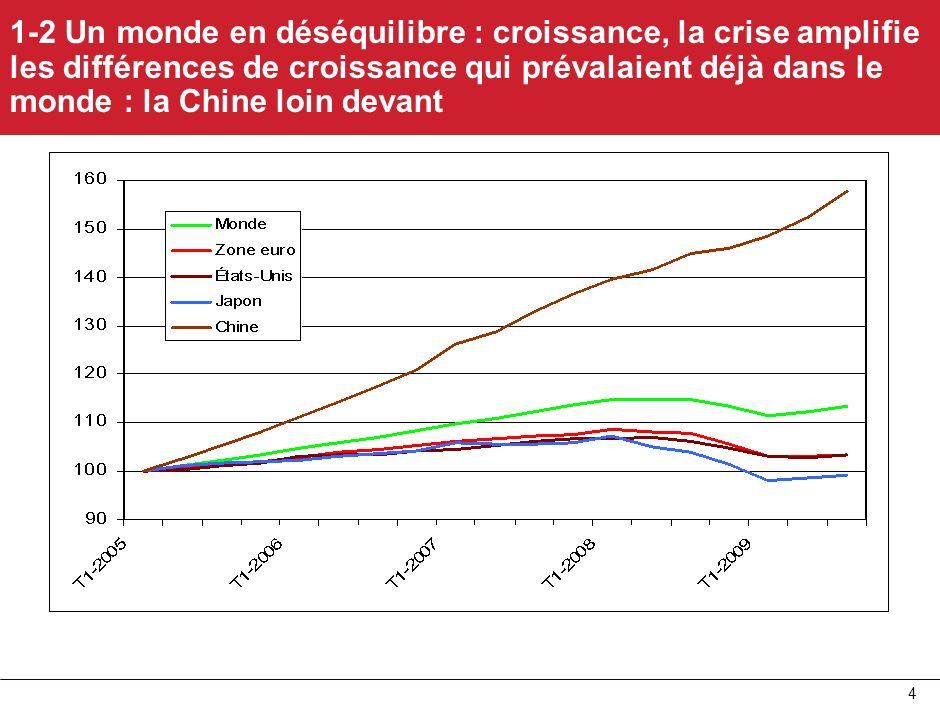 3 - Asie du Sud Est : + 4800G$, dont Chine 2300, Japon 1580 ; - achats dentreprises offshore par la Chine 2012 : 75 G$ - Pays pétroliers et gaziers :