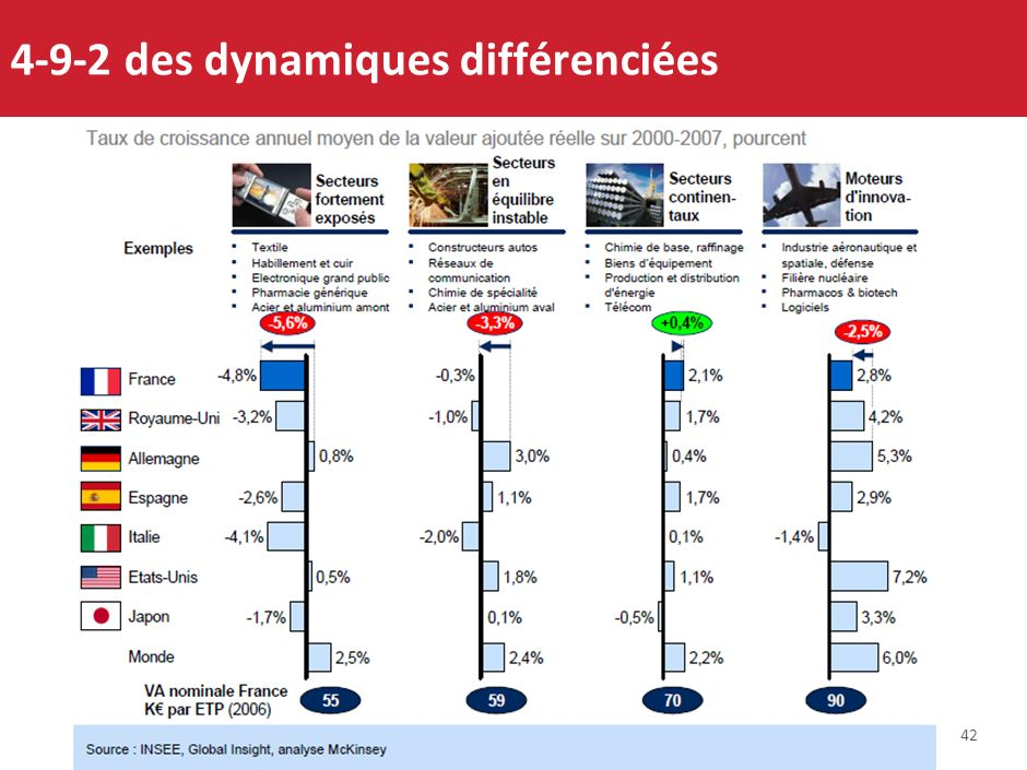 41 4-9 Des atouts en faveur dune meilleure visibilité et perspectives : la politique de filières, le CNI Les services et technologies de linformation