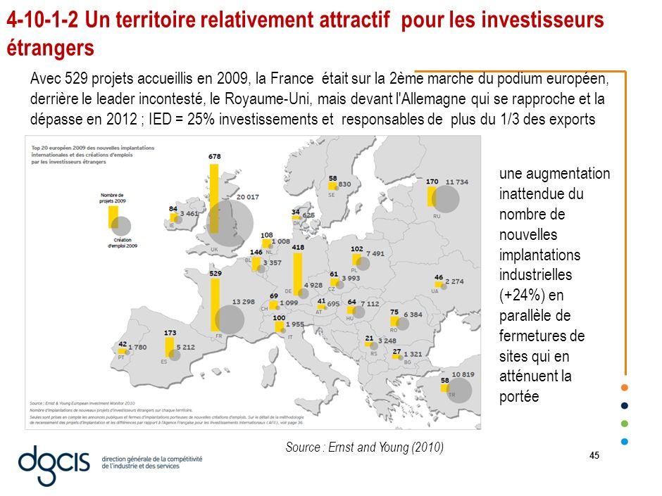 44 4-10-1 Des atouts territoriaux : infrastructures, pôles de compétitivité, IET