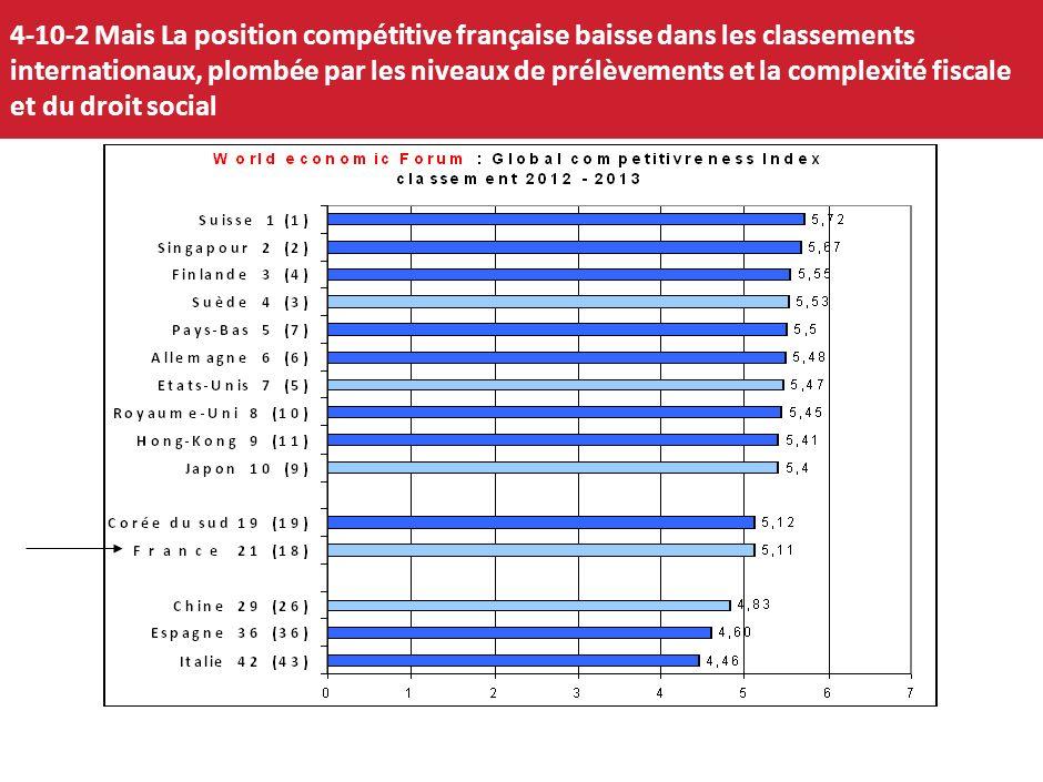 07/01/2014 45 4-10-1-2 Un territoire relativement attractif pour les investisseurs étrangers Avec 529 projets accueillis en 2009, la France était sur