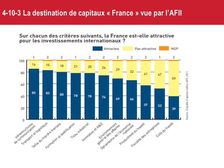4-10-2 Mais La position compétitive française baisse dans les classements internationaux, plombée par les niveaux de prélèvements et la complexité fis