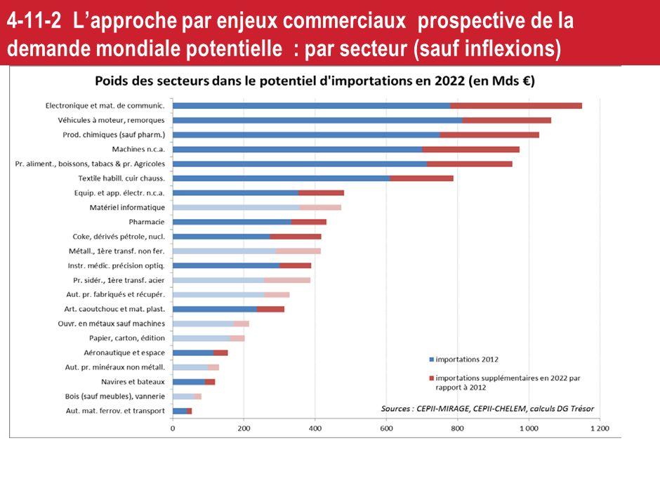 49 4-11-1 Quelques aspects internationaux : politique européenne Un accroissement significatif des moyens dévolus à la R&D et à linnovation sur 2014-2