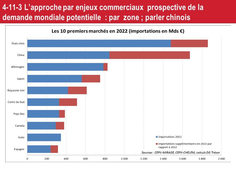 4-11-2 Lapproche par enjeux commerciaux prospective de la demande mondiale potentielle : par secteur (sauf inflexions)