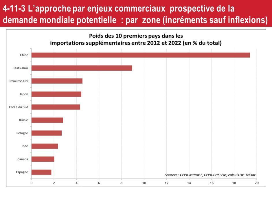 4-11-3 Lapproche par enjeux commerciaux prospective de la demande mondiale potentielle : par zone ; parler chinois