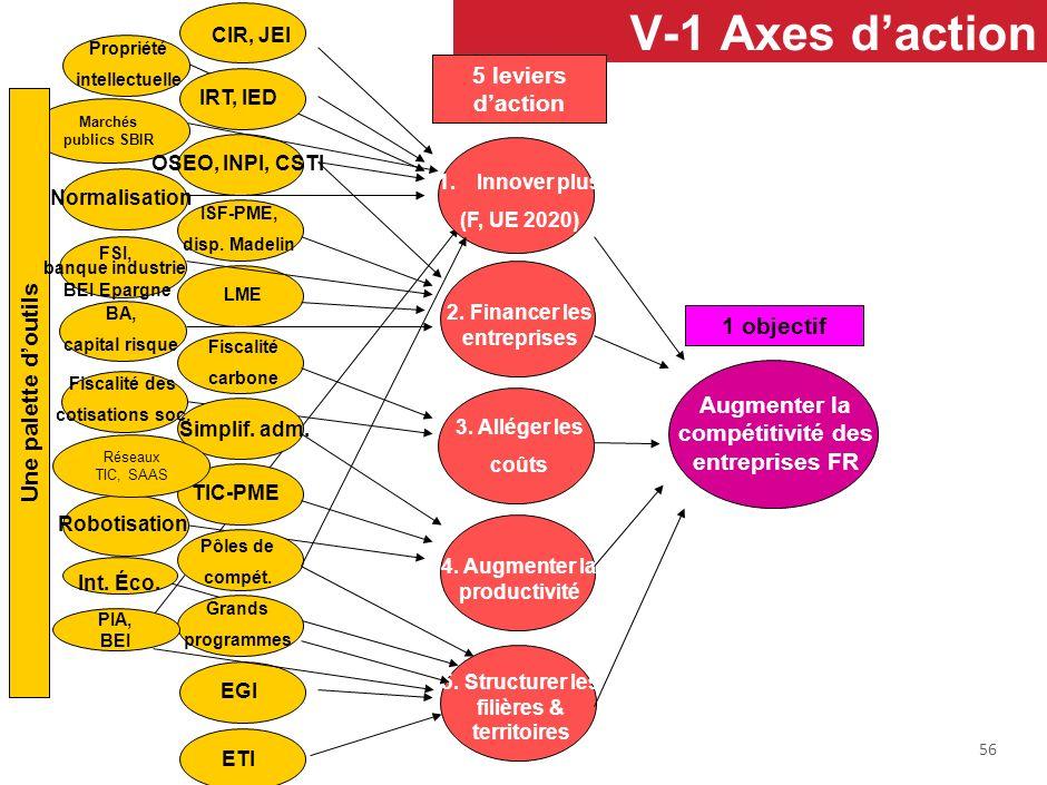 4-13– Aspects spécifiques aux TIC 2– Outils - PIA : 2,5G sur usages, 2 G sur THD (à long terme) - TIC et PME : 20 filières soutenues en 2005/2010 ; ->