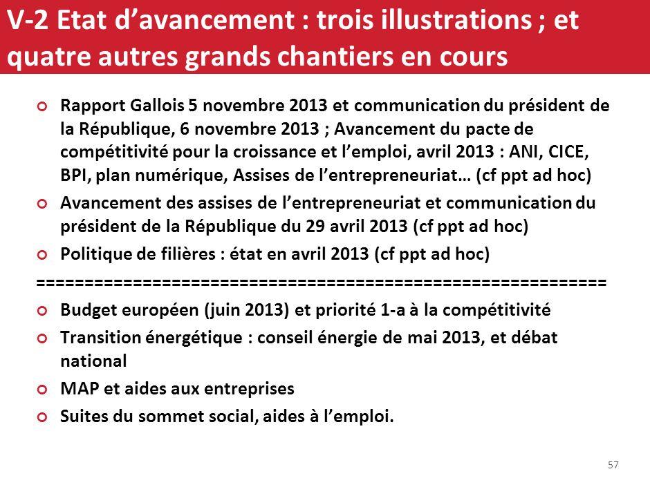 56 Marchés publics SBIR V-1 Axes daction Augmenter la compétitivité des entreprises FR 1.Innover plus (F, UE 2020) 2. Financer les entreprises 3. Allé