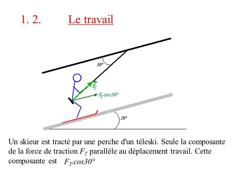 Un skieur est tracté par une perche d'un téleski. Seule la composante de la force de traction F T parallèle au déplacement travail. Cette composante e