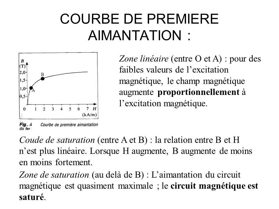 COURBE DE PREMIERE AIMANTATION : A B 4 Zone linéaire (entre O et A) : pour des faibles valeurs de lexcitation magnétique, le champ magnétique augmente